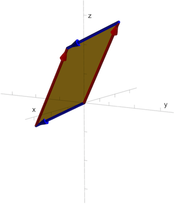 Parallelogram method to visualize the plane determined by two vectors