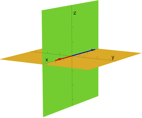 Multiple planes containing by vectors in opposite directions