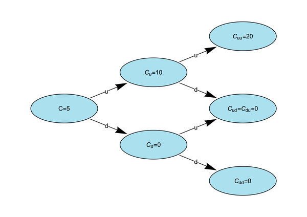Option Values in Two-Step Binomial Tree