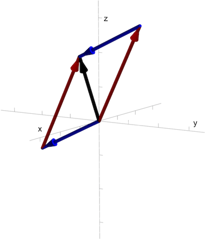 Vector addition in 3D
