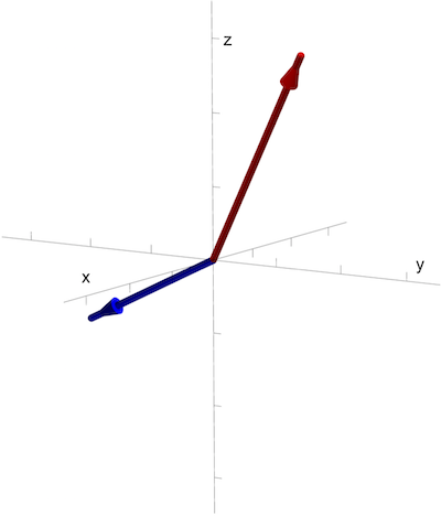 Vectors plotted in 3D